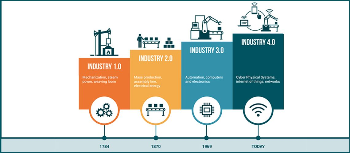 The Industry 4.0 and Learning